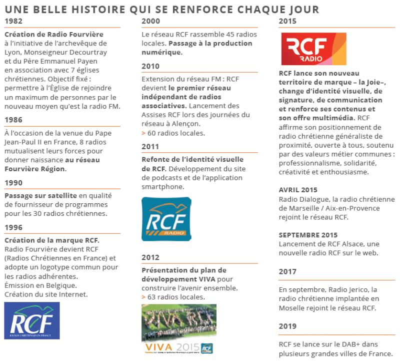 Dates clés RCF