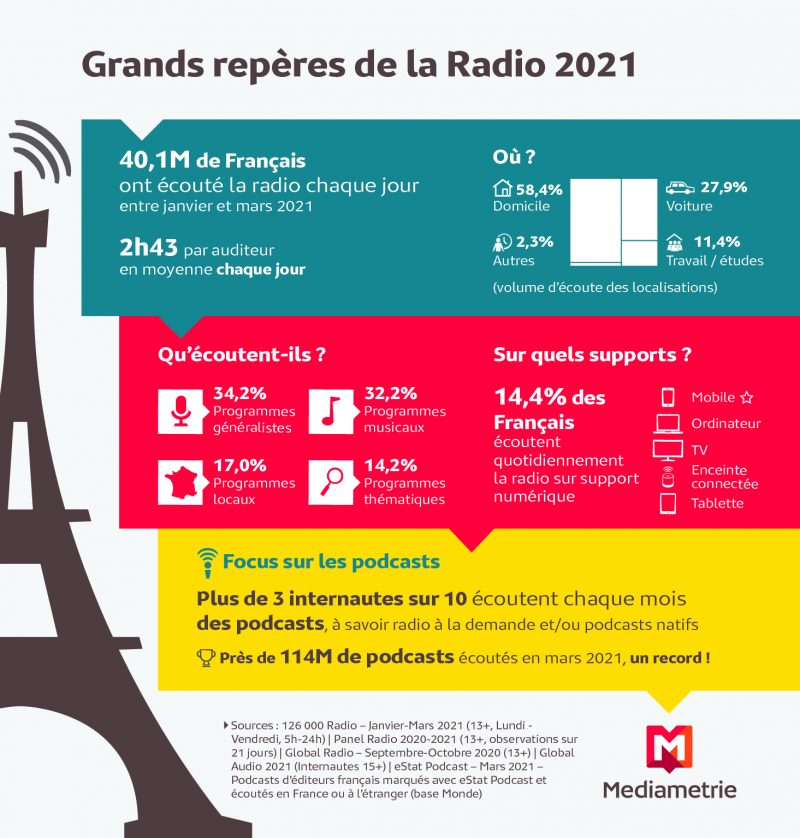 Grands Repères de la Radio 2021